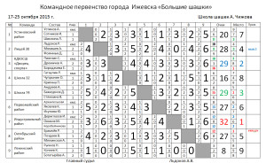 итоги_Большие_шашки