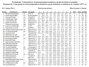 чемпионатУР100мжюд
