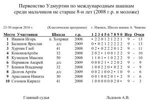 мальчики до 8 лет, 05_2016 — копия