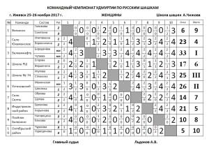 комЧУ_жен_64_2017