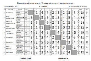 комЧУ_муж_64_2017
