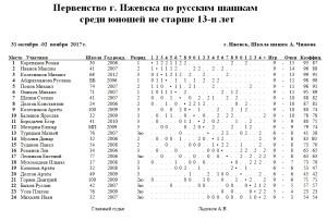 перв-до-13-мал-2017