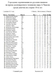 chighov-64-дев-10